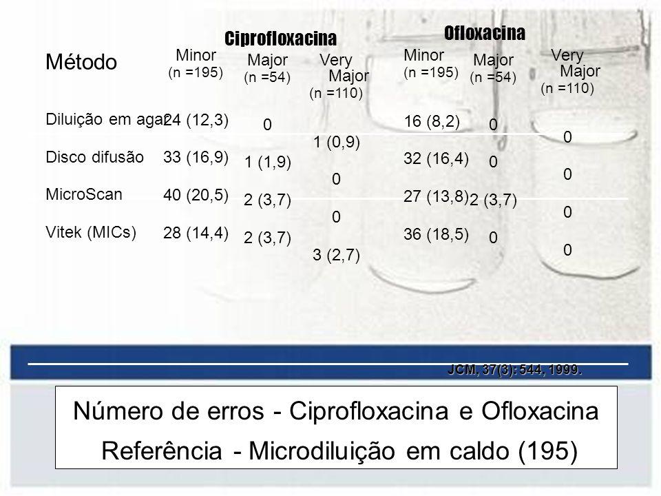 Ofloxacina Ciprofloxacina. Minor. (n =195) 24 (12,3) 33 (16,9) 40 (20,5) 28 (14,4) Minor. (n =195)