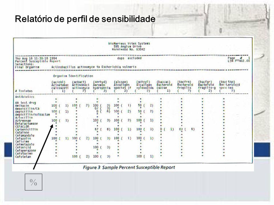 Relatório de perfil de sensibilidade