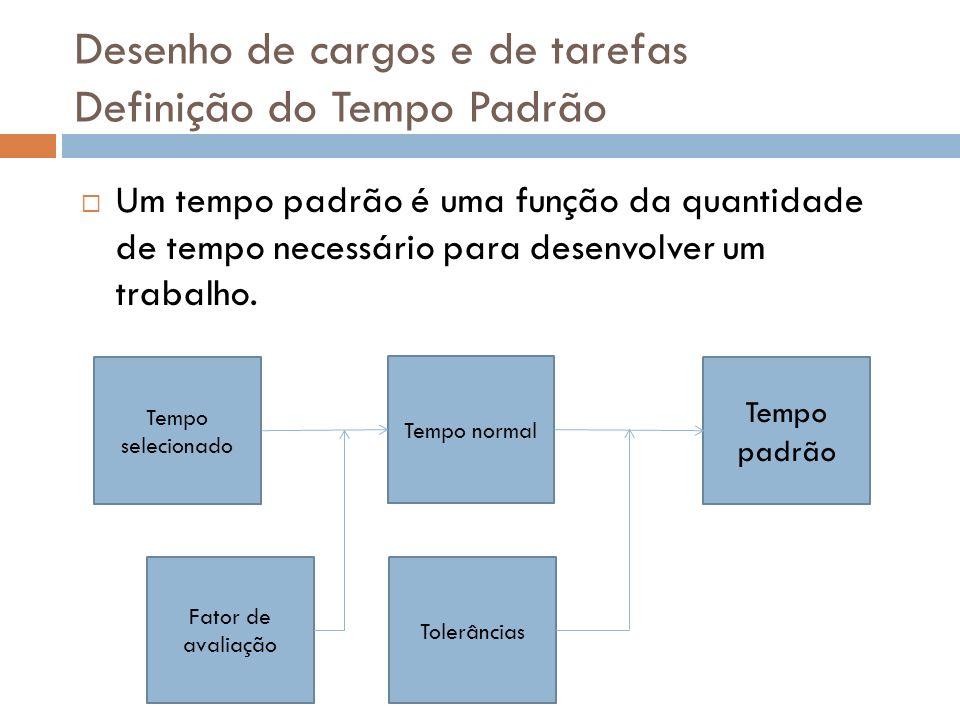 Desenho de cargos e de tarefas Definição do Tempo Padrão