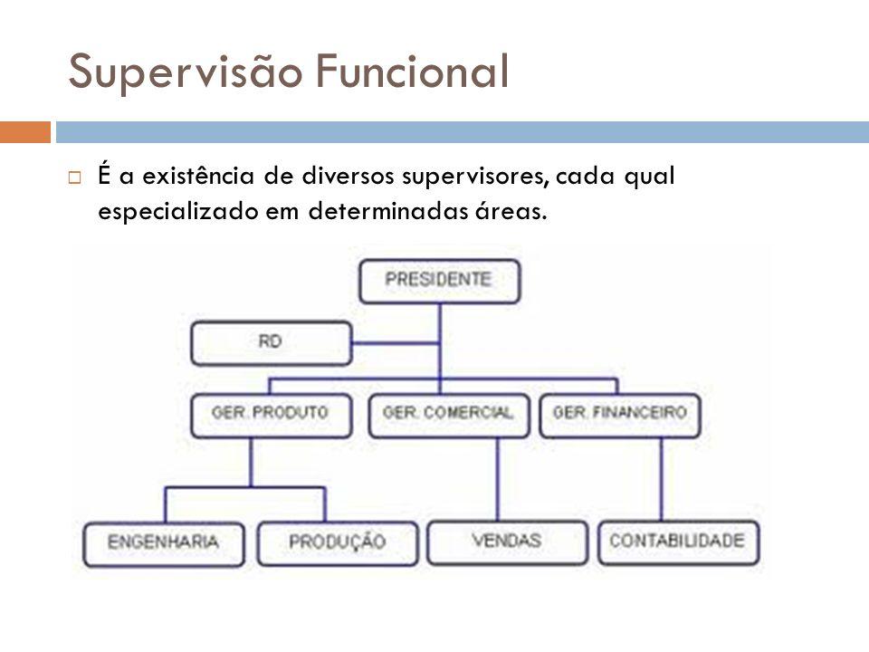 Supervisão Funcional É a existência de diversos supervisores, cada qual especializado em determinadas áreas.