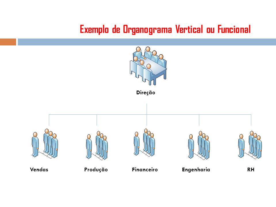 Exemplo de Organograma Vertical ou Funcional