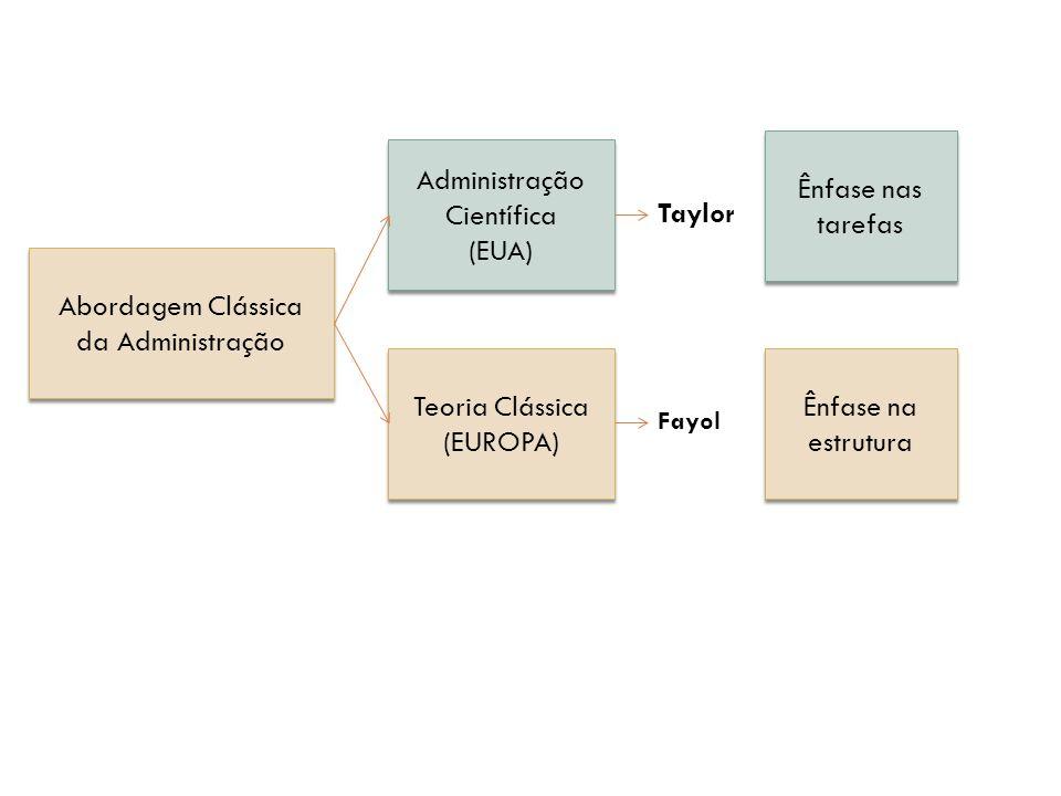 Administração Científica (EUA) Taylor