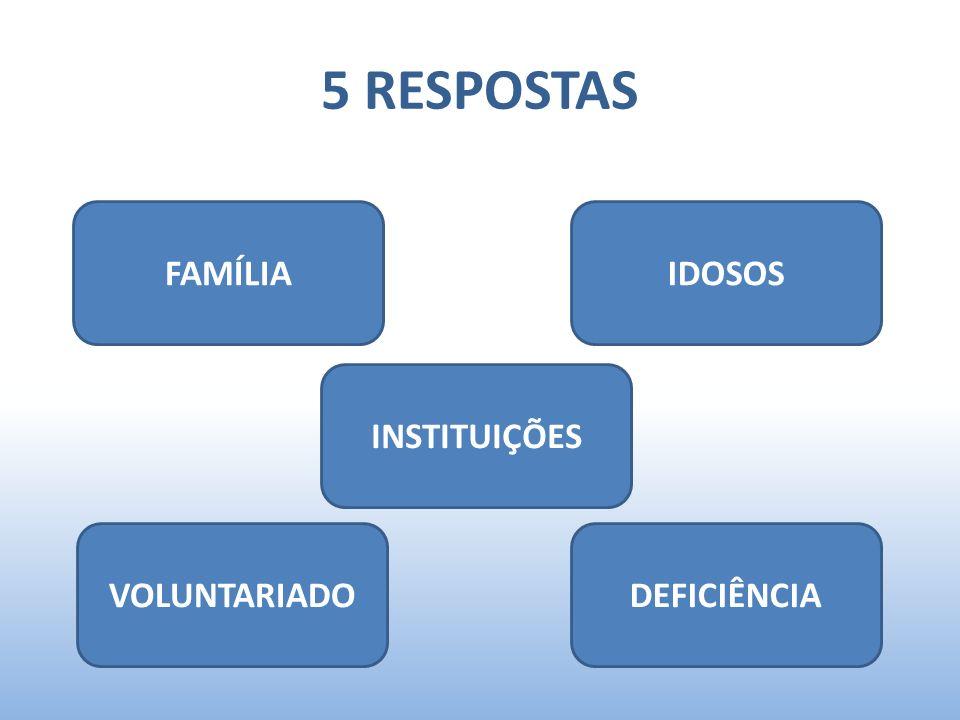 5 RESPOSTAS FAMÍLIA IDOSOS INSTITUIÇÕES VOLUNTARIADO DEFICIÊNCIA