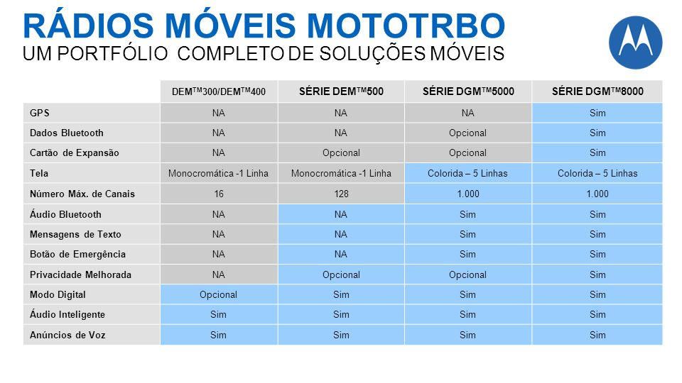 RÁDIOS MÓVEIS MOTOTRBO