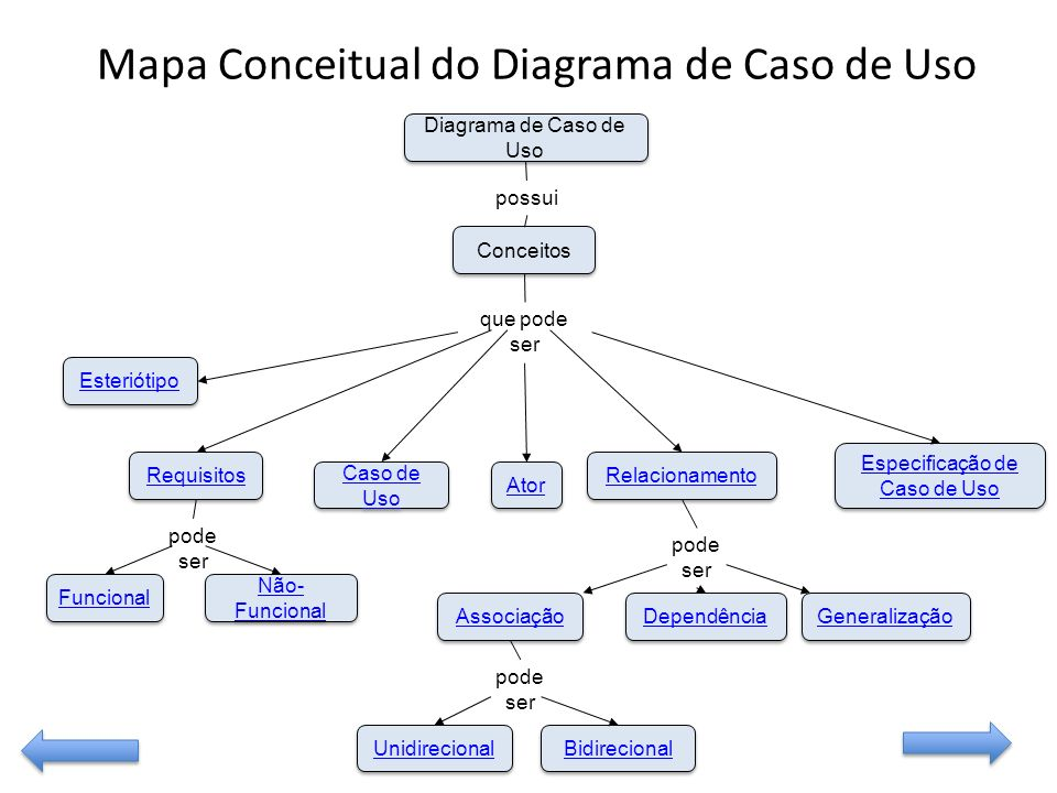 Mapa Conceitual do Diagrama de Caso de Uso