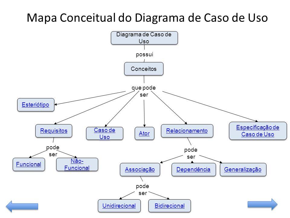 Mapa Conceitual do Diagrama de Caso de Uso