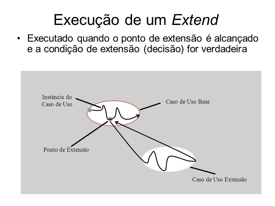 Execução de um Extend Executado quando o ponto de extensão é alcançado e a condição de extensão (decisão) for verdadeira.