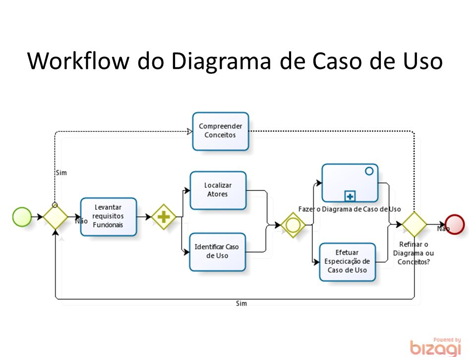 Workflow do Diagrama de Caso de Uso