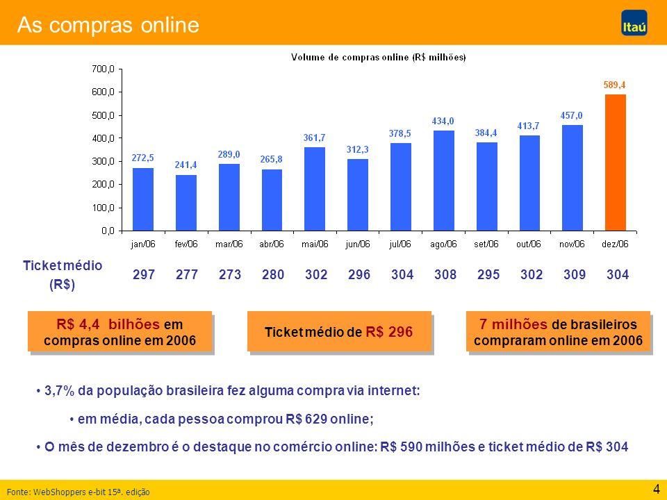 As compras online R$ 4,4 bilhões em compras online em 2006