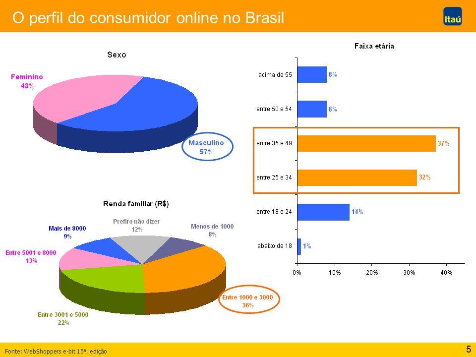 O perfil do consumidor online no Brasil