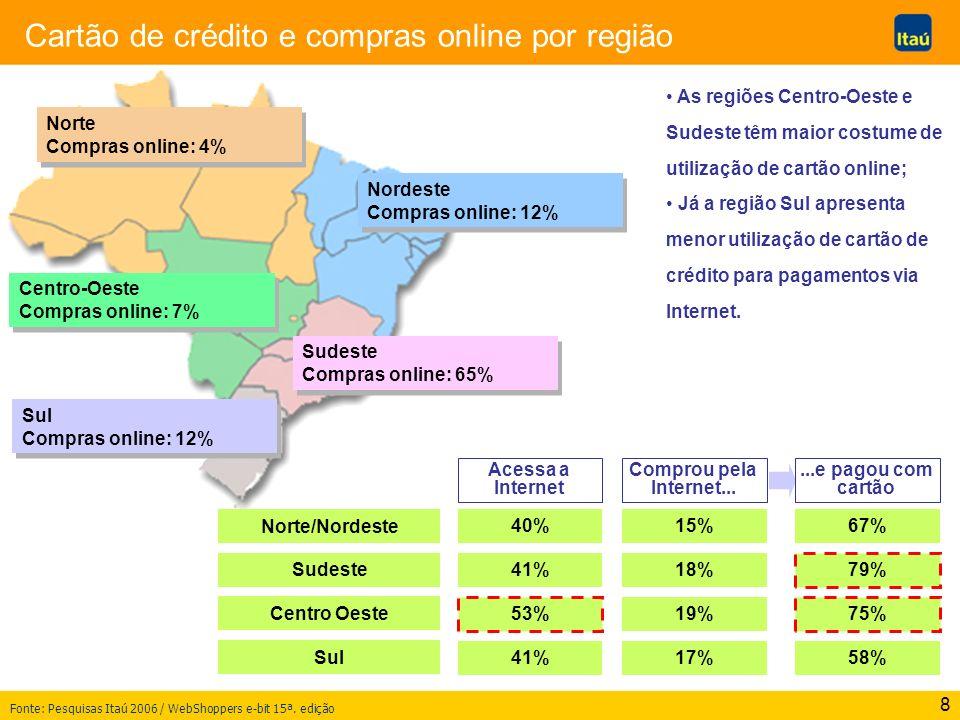 Cartão de crédito e compras online por região