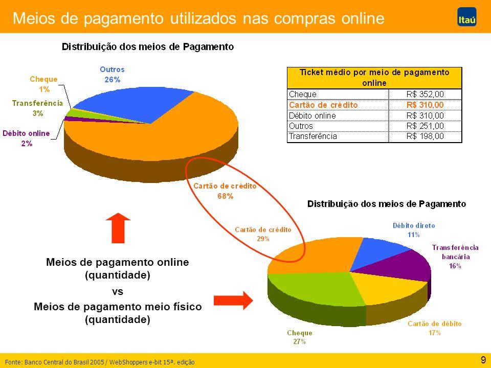 Meios de pagamento online Meios de pagamento meio físico