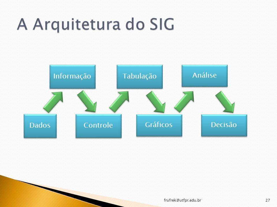 A Arquitetura do SIG Informação Tabulação Análise Dados Controle