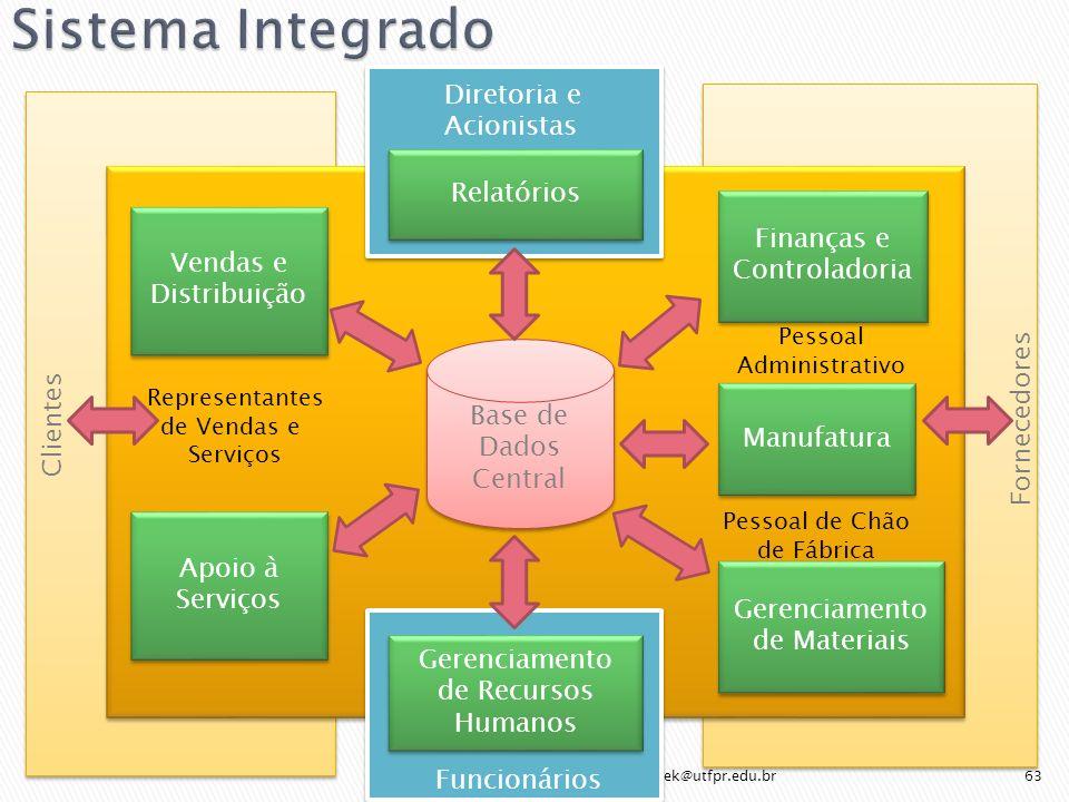 Sistema Integrado Relatórios Gerenciamento de Recursos Humanos