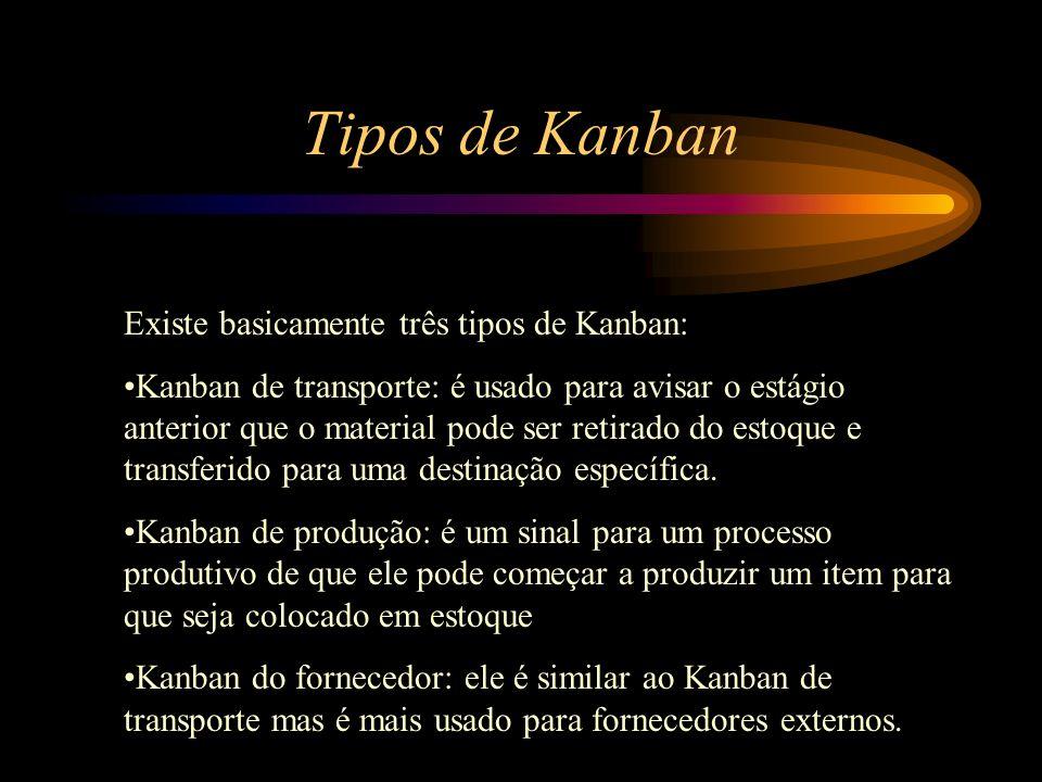 Tipos de Kanban Existe basicamente três tipos de Kanban: