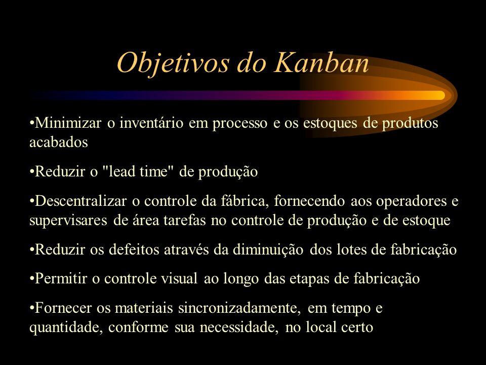 Objetivos do Kanban Minimizar o inventário em processo e os estoques de produtos acabados. Reduzir o lead time de produção.