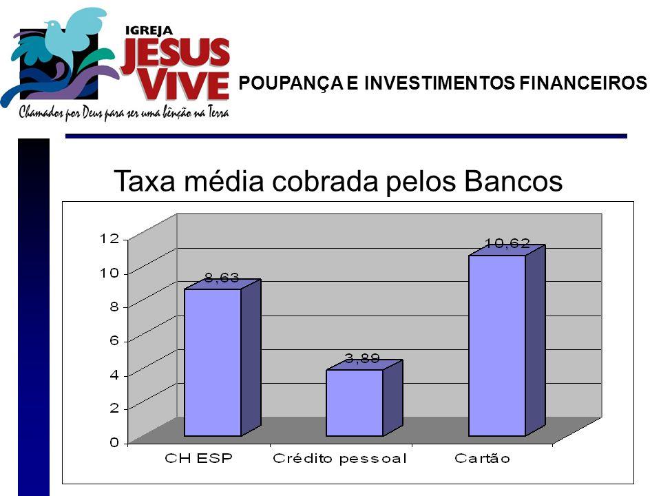 Taxa média cobrada pelos Bancos