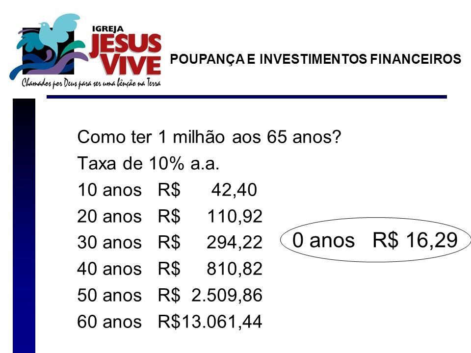 0 anos R$ 16,29 Como ter 1 milhão aos 65 anos Taxa de 10% a.a.