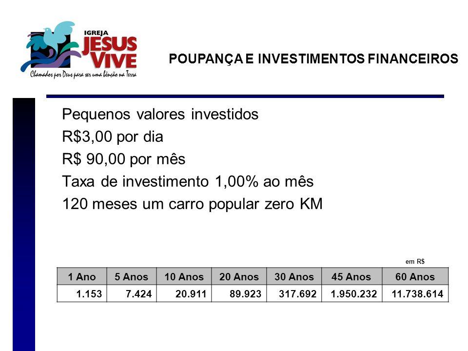Pequenos valores investidos R$3,00 por dia R$ 90,00 por mês