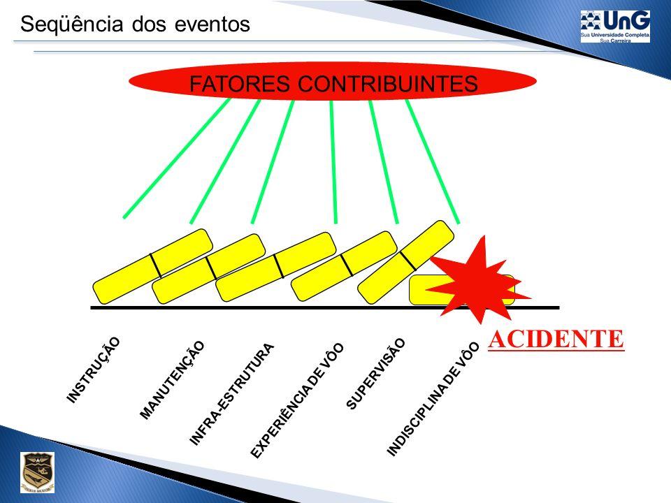 ACIDENTE Seqüência dos eventos FATORES CONTRIBUINTES INSTRUÇÃO
