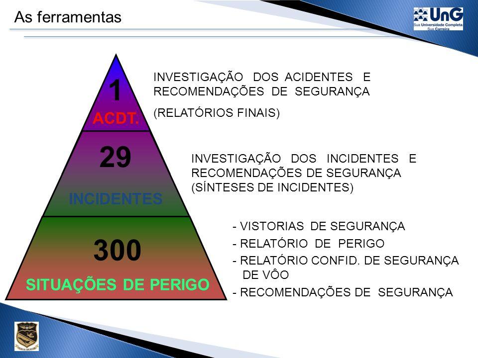 1 29 300 As ferramentas ACDT. INCIDENTES SITUAÇÕES DE PERIGO