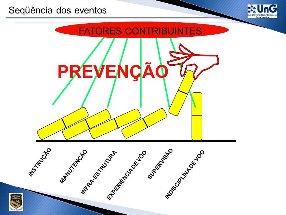 PREVENÇÃO Seqüência dos eventos FATORES CONTRIBUINTES INSTRUÇÃO