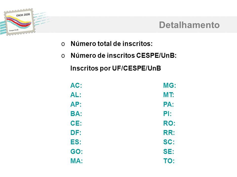 Detalhamento Número total de inscritos: Número de inscritos CESPE/UnB: