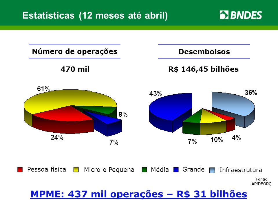 MPME: 437 mil operações – R$ 31 bilhões