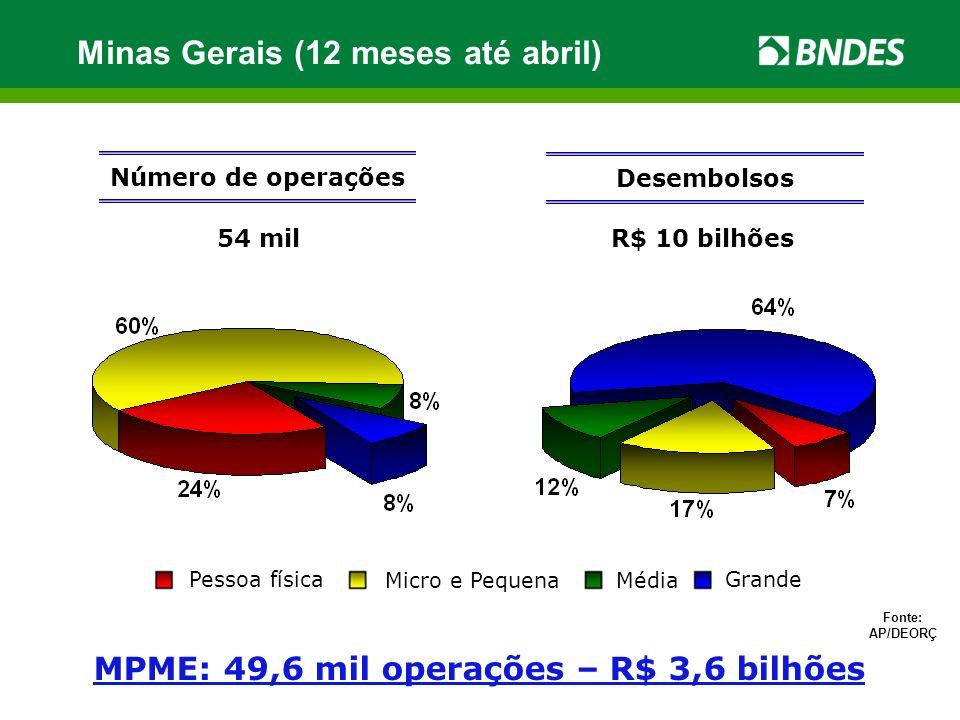 MPME: 49,6 mil operações – R$ 3,6 bilhões