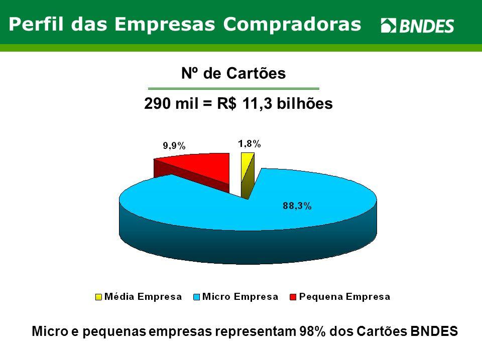Micro e pequenas empresas representam 98% dos Cartões BNDES