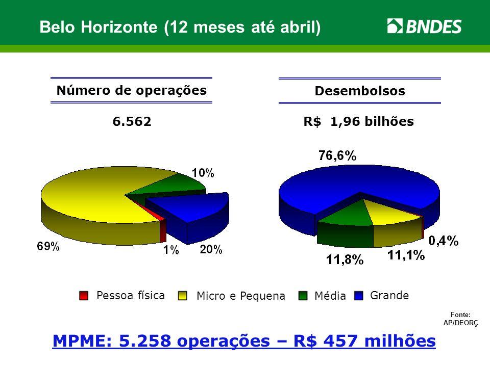 MPME: 5.258 operações – R$ 457 milhões