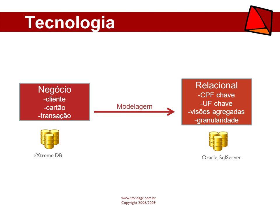 Tecnologia Relacional Negócio -CPF chave -cliente -UF chave -cartão