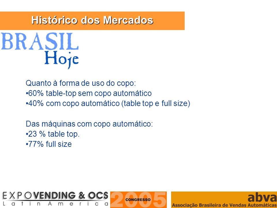 Histórico dos Mercados