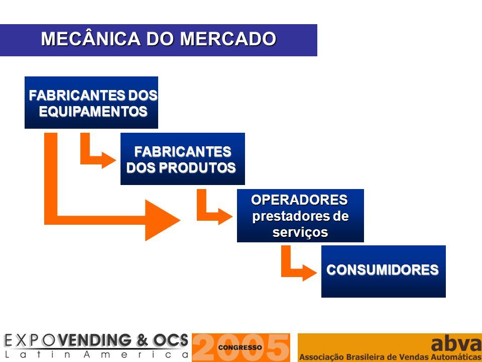 MECÂNICA DO MERCADO FABRICANTES DOS EQUIPAMENTOS FABRICANTES