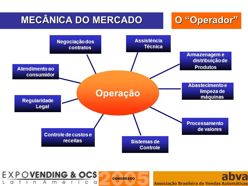 MECÂNICA DO MERCADO O Operador Operação