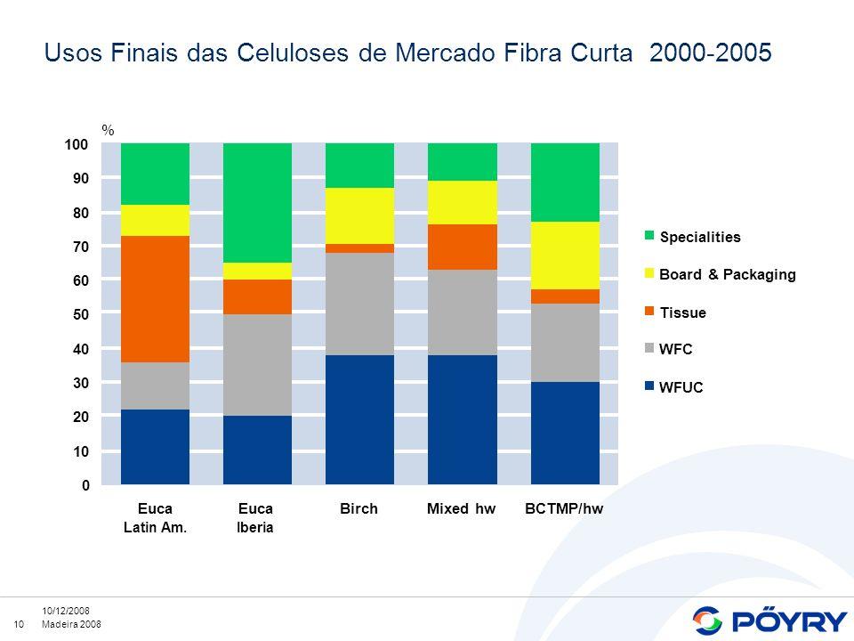 Usos Finais das Celuloses de Mercado Fibra Curta 2000-2005
