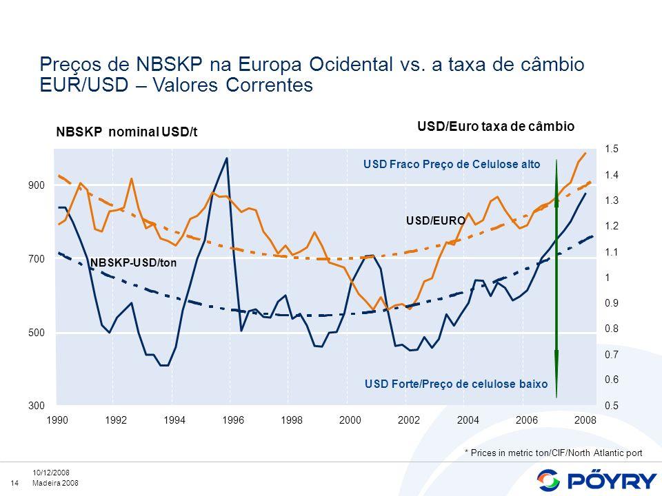 Preços de NBSKP na Europa Ocidental vs