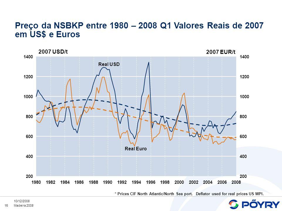 Preço da NSBKP entre 1980 – 2008 Q1 Valores Reais de 2007 em US$ e Euros