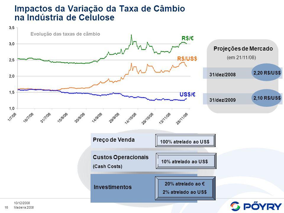 Impactos da Variação da Taxa de Câmbio na Indústria de Celulose