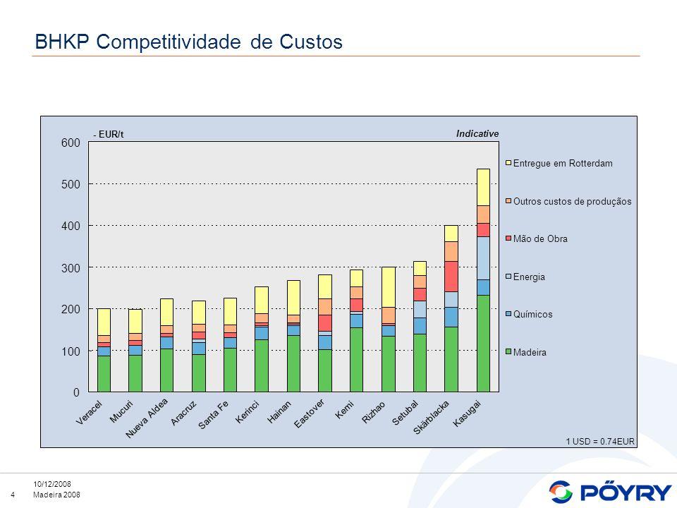 BHKP Competitividade de Custos
