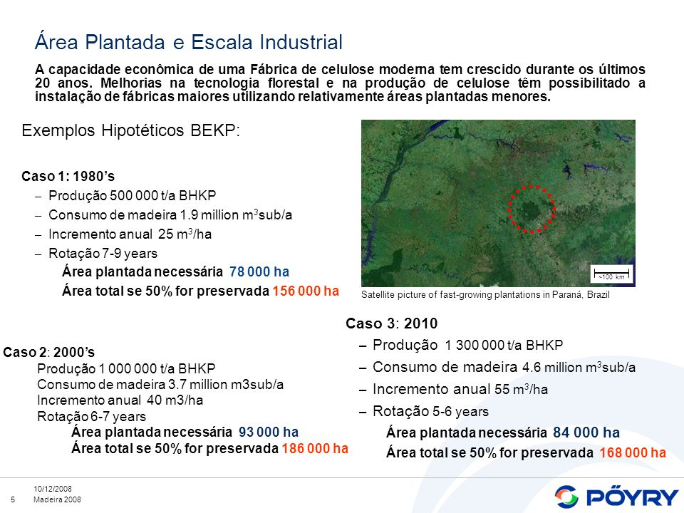 Área Plantada e Escala Industrial