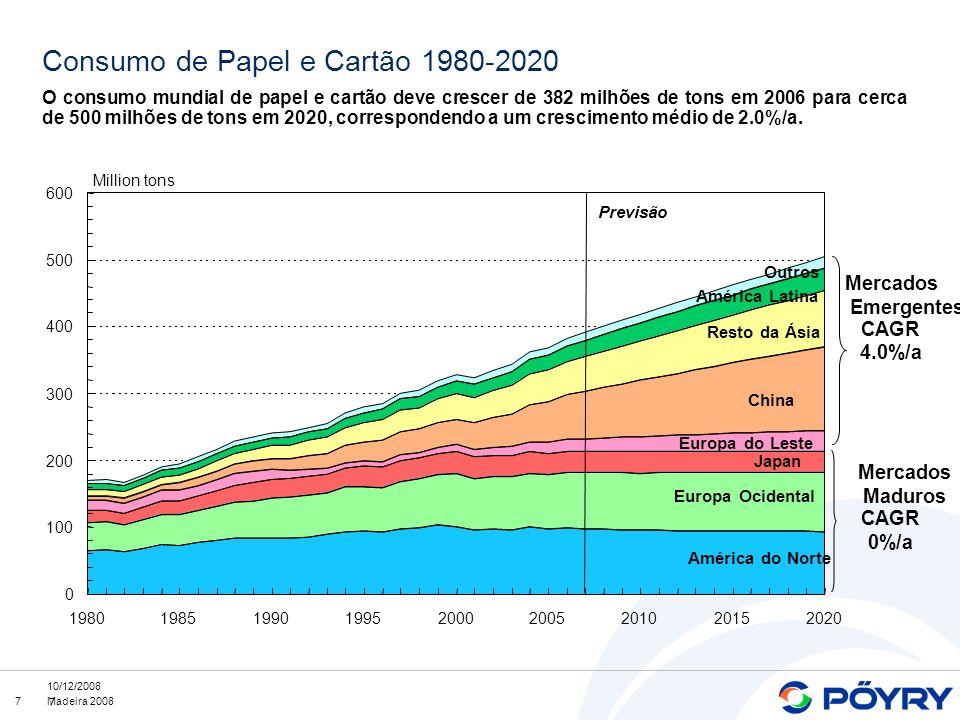 Consumo de Papel e Cartão 1980-2020