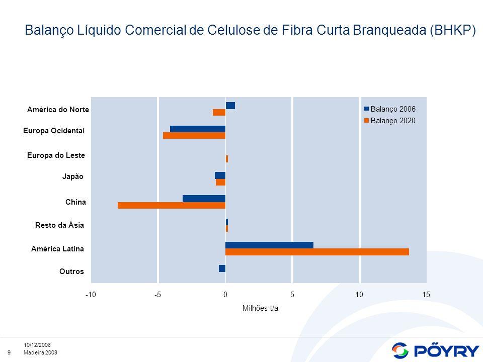 Balanço Líquido Comercial de Celulose de Fibra Curta Branqueada (BHKP)