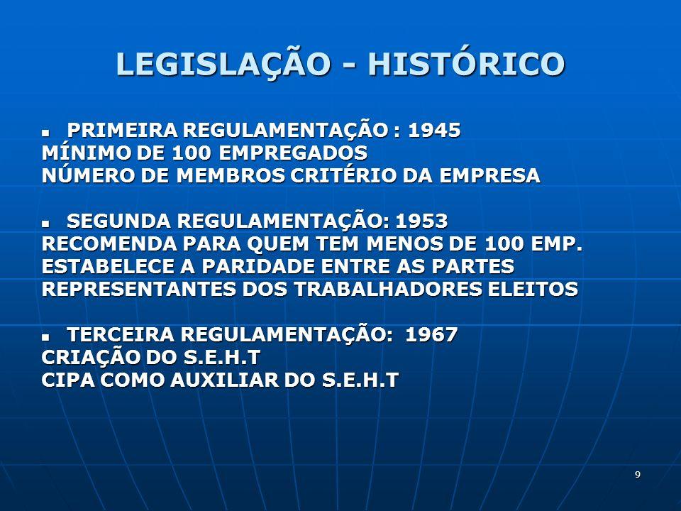 LEGISLAÇÃO - HISTÓRICO