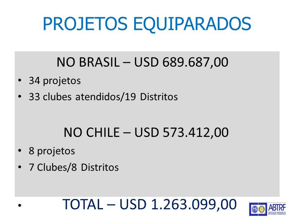 PROJETOS EQUIPARADOS NO BRASIL – USD 689.687,00 34 projetos