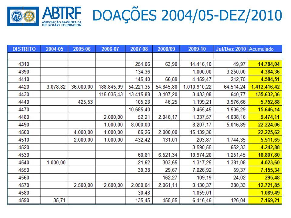 DOAÇÕES 2004/05-DEZ/2010