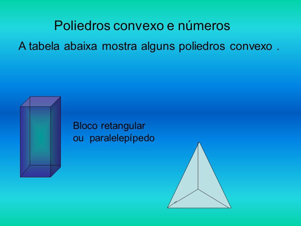 Poliedros convexo e números