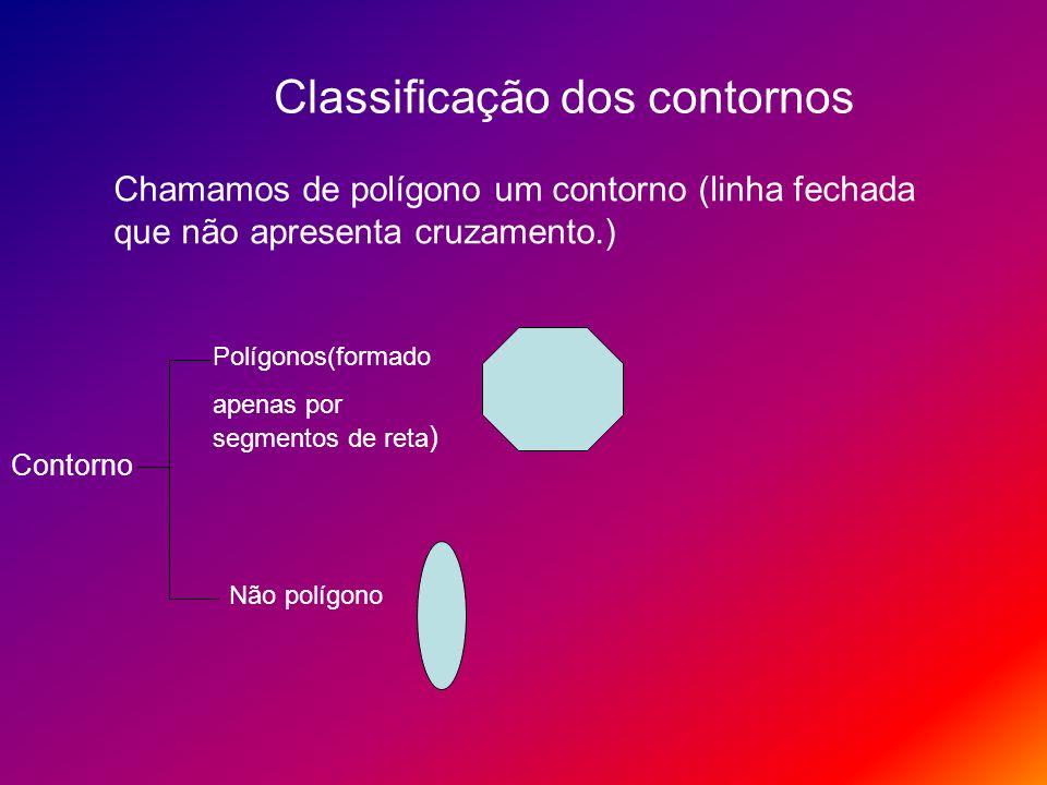 Classificação dos contornos