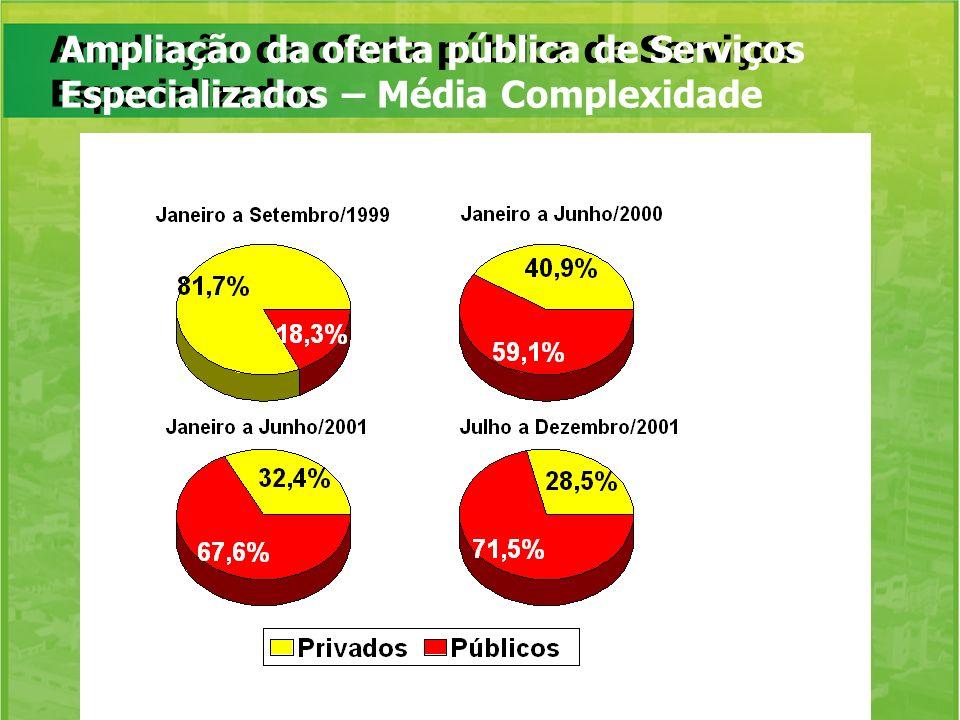 Ampliação da oferta pública de Serviços Especializados