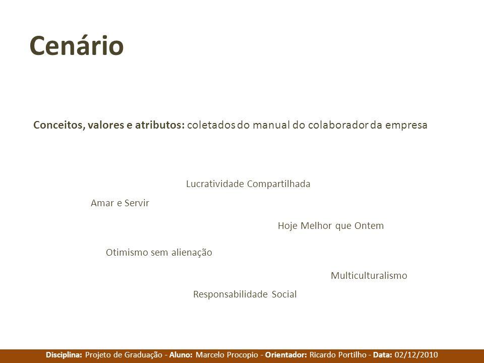 Cenário Conceitos, valores e atributos: coletados do manual do colaborador da empresa. Lucratividade Compartilhada.